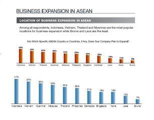 Vietnam ranks 2nd in ASEAN appealing foreign investment